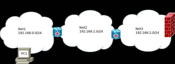 schema sitě routing
